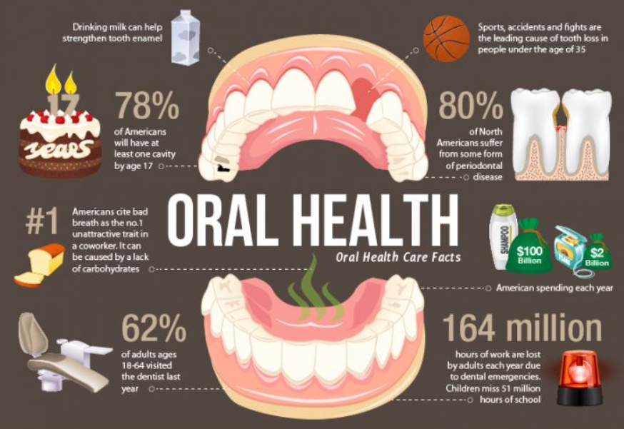 dental health facts and statistics